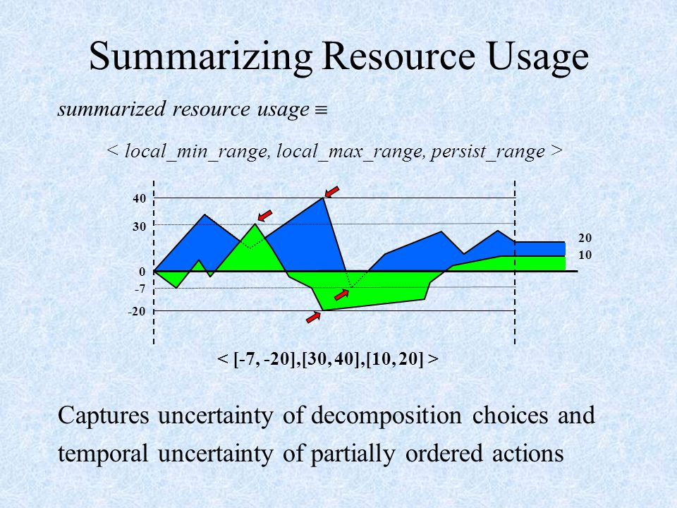 summarized resource usage  Captures uncertainty of decomposition choices and temporal uncertainty of partially ordered actions Summarizing Resource Usage 0 40 30 -7 -20 20 10