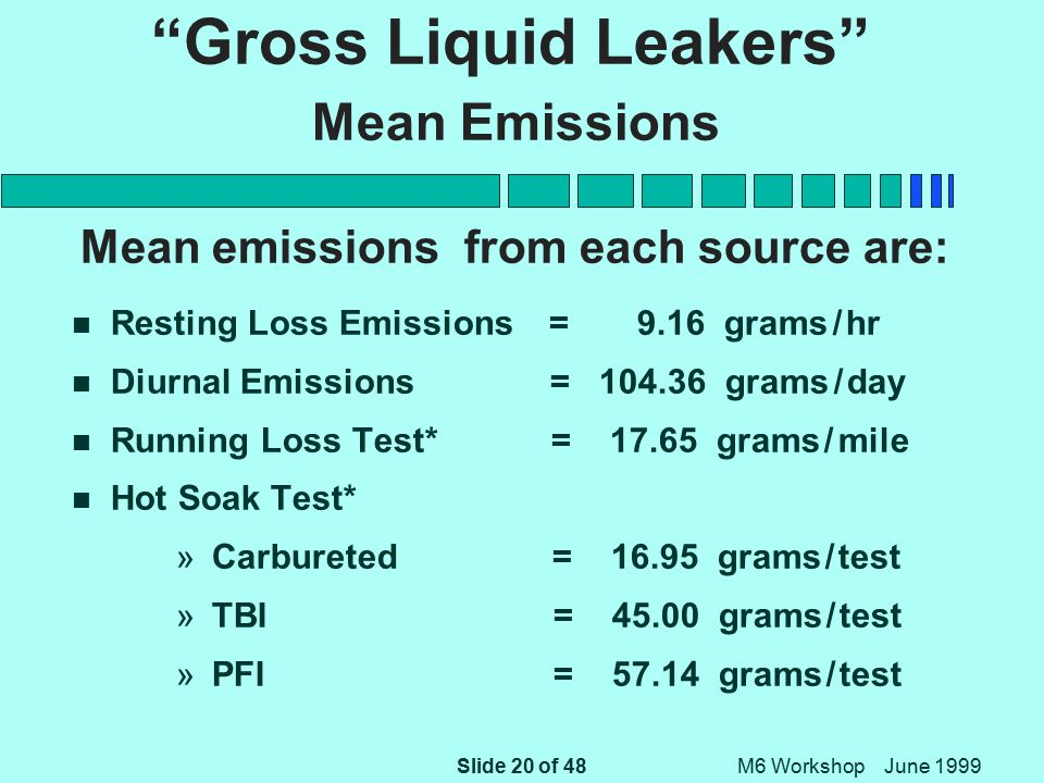 Slide 20 of 48 M6 Workshop June 1999 Gross Liquid Leakers Mean Emissions Mean emissions from each source are: n Resting Loss Emissions = 9.16 grams / hr n Diurnal Emissions = 104.36 grams / day Running Loss Test* = 17.65 grams / mile Hot Soak Test* » Carbureted = 16.95 grams / test » TBI = 45.00 grams / test » PFI = 57.14 grams / test