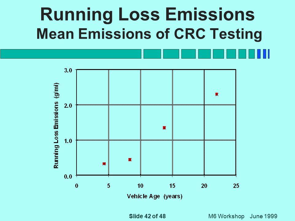 Slide 42 of 48 M6 Workshop June 1999 Running Loss Emissions Mean Emissions of CRC Testing