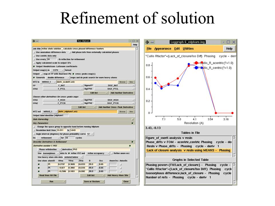 Refinement of solution