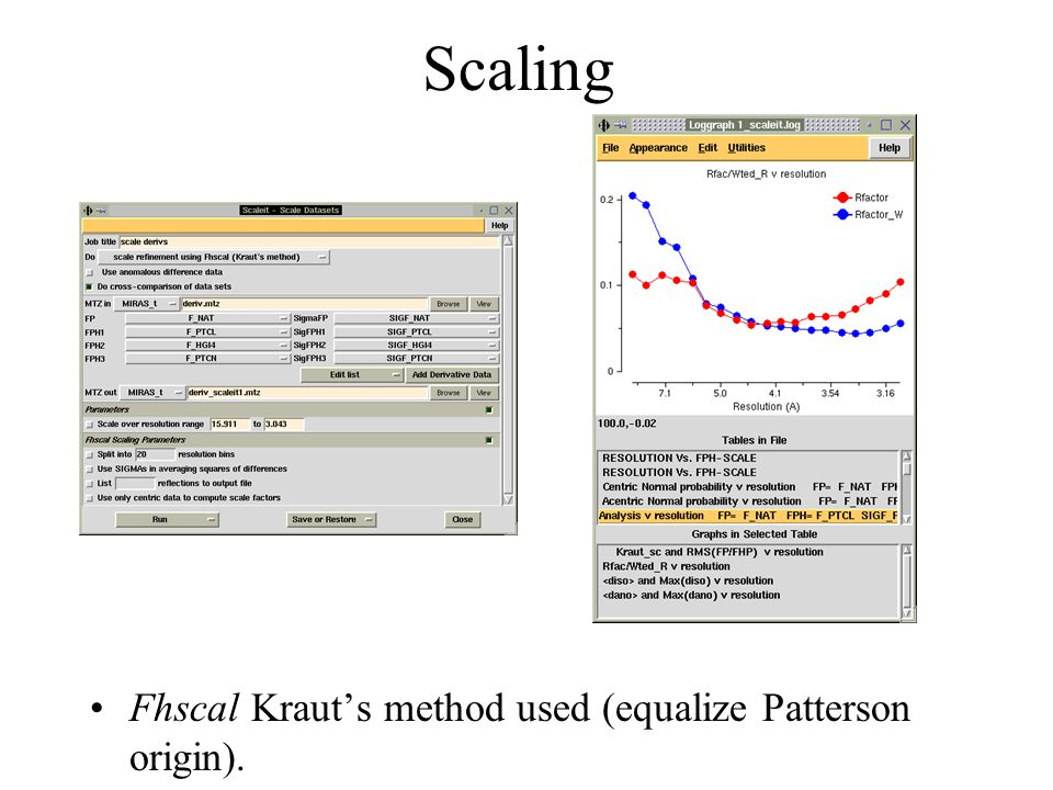 Comparison Check Normal distribution plot (summary in scaleit), R iso and wR iso Calculate difference Patterson using only reliable data and choose contour levels carefully Pay attention to Harker sections if there are any Calculate maps over different resolution intervals Check anomalous difference Pattersons