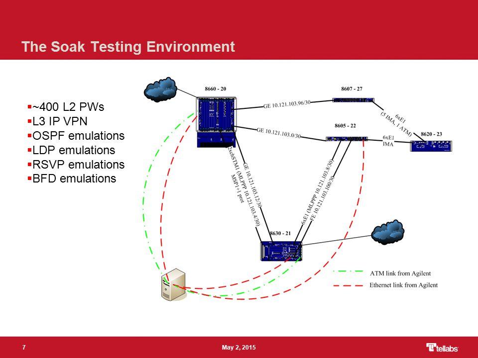 7 May 2, 2015 The Soak Testing Environment  ~400 L2 PWs  L3 IP VPN  OSPF emulations  LDP emulations  RSVP emulations  BFD emulations