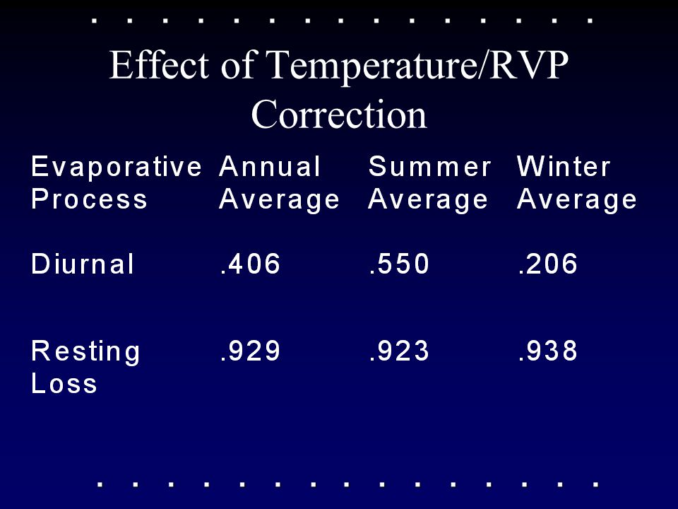 Effect of Temperature/RVP Correction