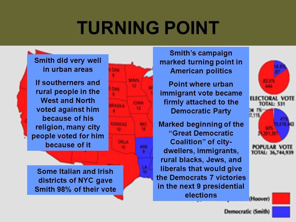 TURNING POINT Smith did very well in urban areas If southerners and rural people in the West and North voted against him because of his religion, many city people voted for him because of it Some Italian and Irish districts of NYC gave Smith 98% of their vote Smith's campaign marked turning point in American politics Point where urban immigrant vote became firmly attached to the Democratic Party Marked beginning of the Great Democratic Coalition of city- dwellers, immigrants, rural blacks, Jews, and liberals that would give the Democrats 7 victories in the next 9 presidential elections