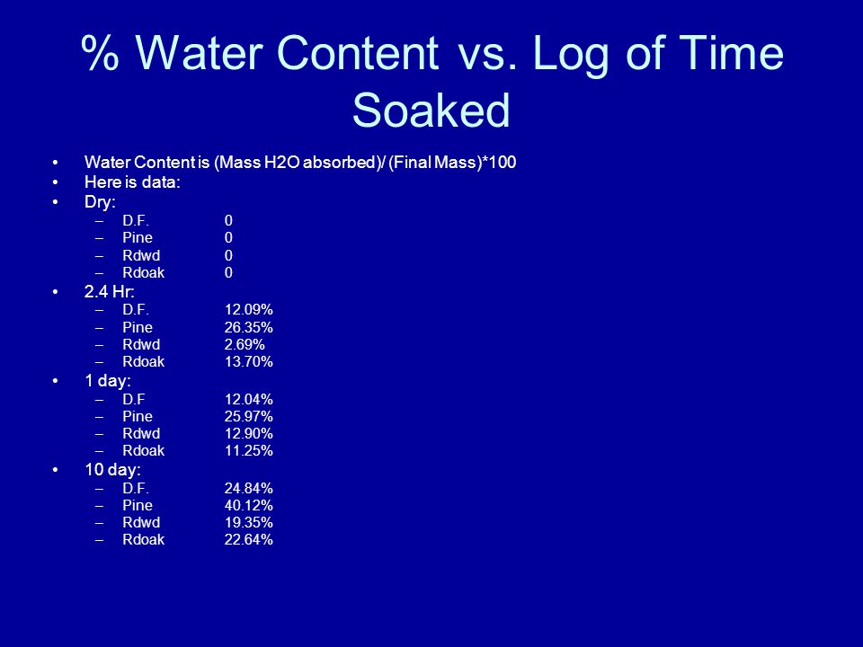 % Water Content vs. Log of Time Soaked Water Content is (Mass H2O absorbed)/ (Final Mass)*100 Here is data: Dry: –D.F.0 –Pine 0 –Rdwd0 –Rdoak0 2.4 Hr: