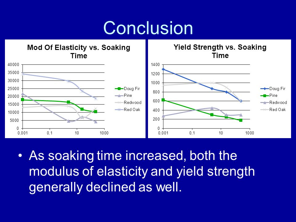 Conclusion As soaking time increased, both the modulus of elasticity and yield strength generally declined as well.