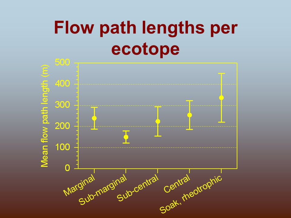 Flow path lengths per ecotope