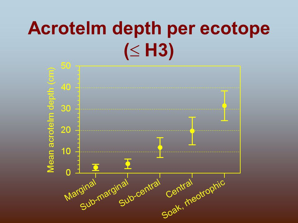 Acrotelm depth per ecotope (  H3)