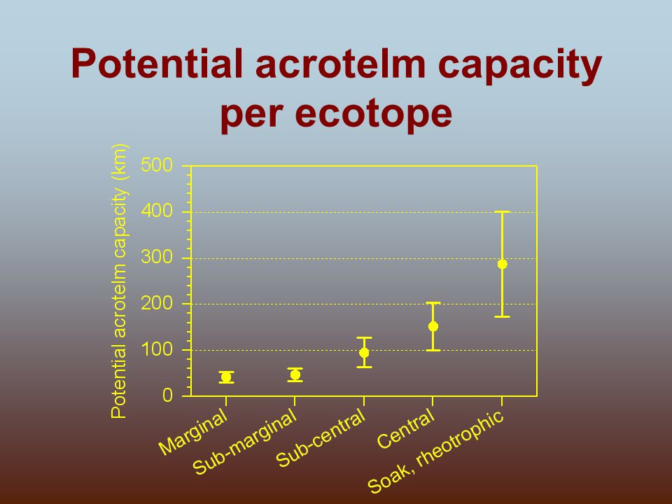 Potential acrotelm capacity per ecotope