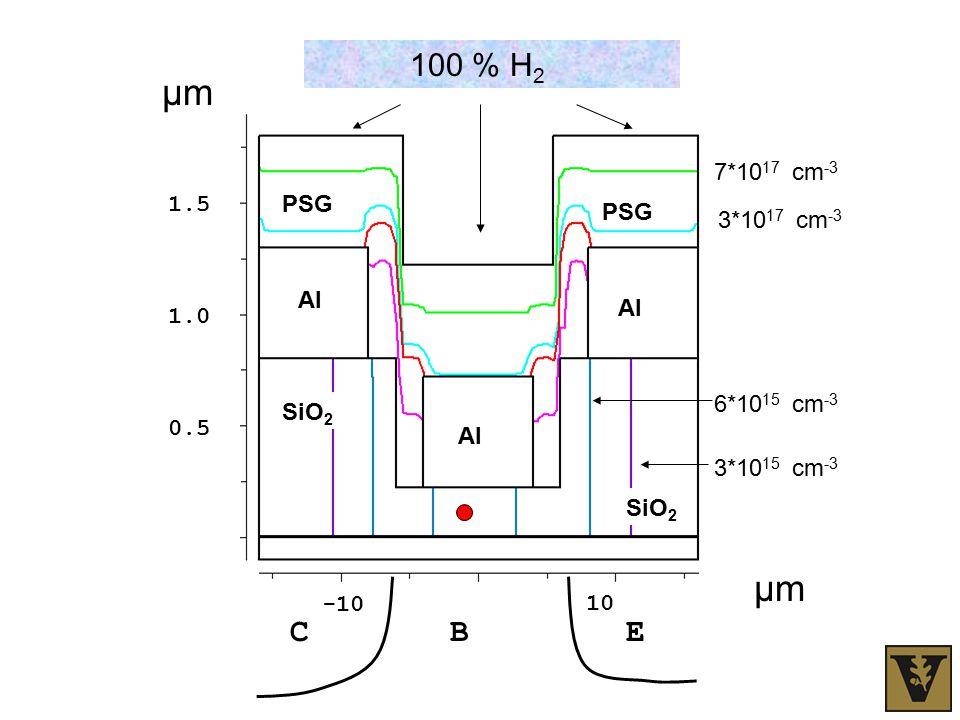 PSG Al 7*10 17 cm -3 3*10 17 cm -3 6*10 15 cm -3 3*10 15 cm -3 SiO 2 100 % H 2 CBE -10 10 μmμm μmμm 0.5 1.0 1.5