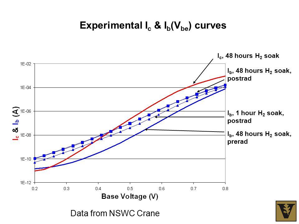 Experimental I c & I b (V be ) curves I c, 48 hours H 2 soak I b, 48 hours H 2 soak, prerad I b, 1 hour H 2 soak, postrad I b, 48 hours H 2 soak, postrad Data from NSWC Crane