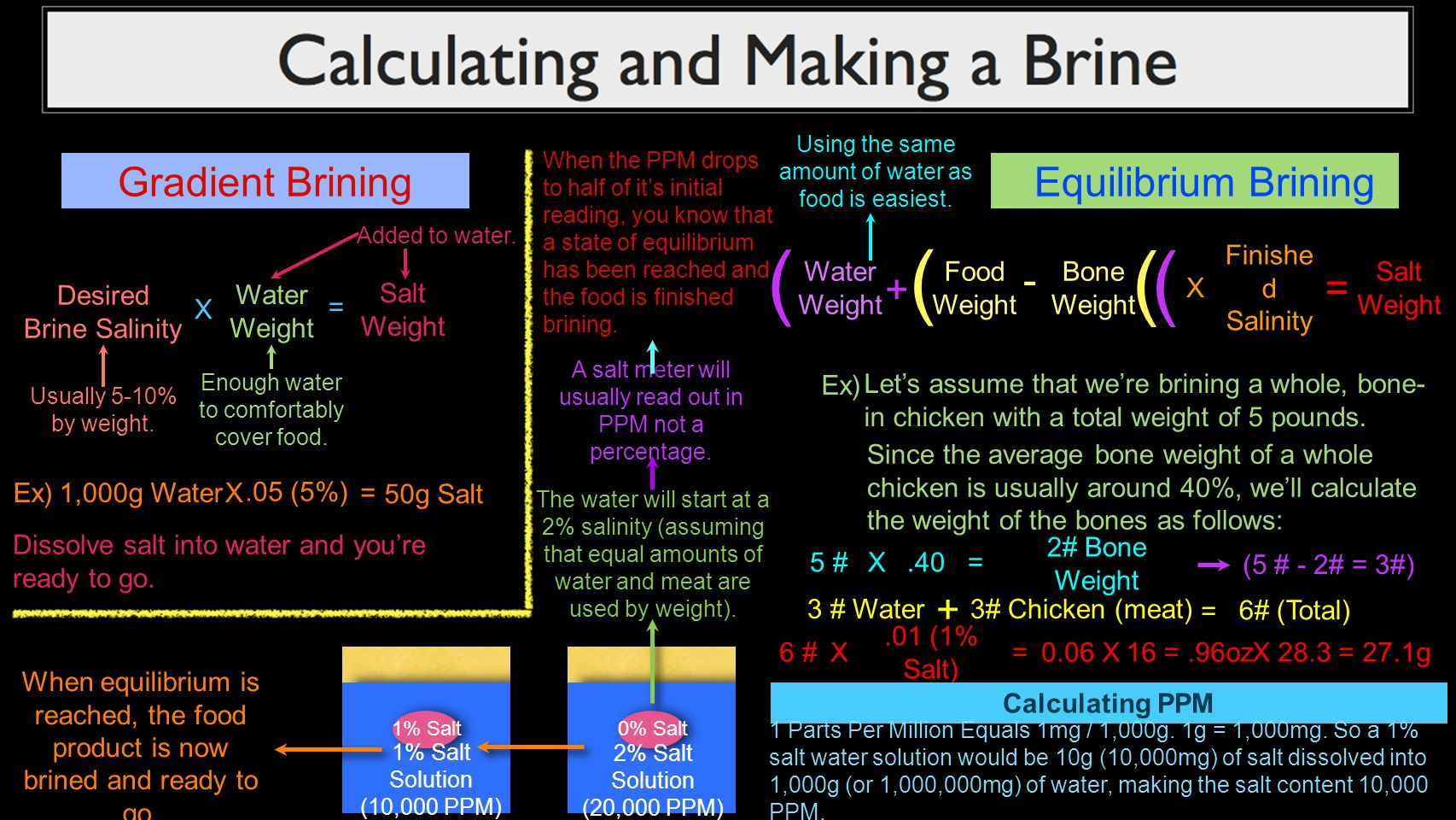 Gradient BriningEquilibrium Brining Water Weight X Desired Brine Salinity = Salt Weight Usually 5-10% by weight. Enough water to comfortably cover foo