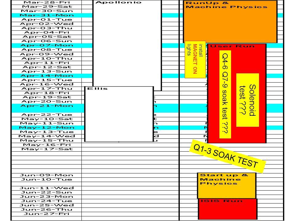 Q1-3 SOAK TEST Q4-6 Q7-9 soak test Solenoid test install MAGNET ON lights