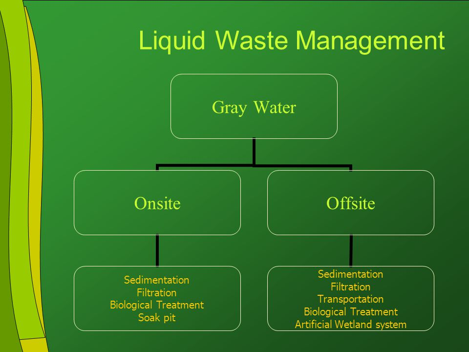 Click to edit Master title style Click to edit Master text styles Second level Third level Fourth level Fifth level 20 Gray Water Onsite Sedimentation Filtration Biological Treatment Soak pit Offsite Sedimentation Filtration Transportation Biological Treatment Artificial Wetland system Liquid Waste Management