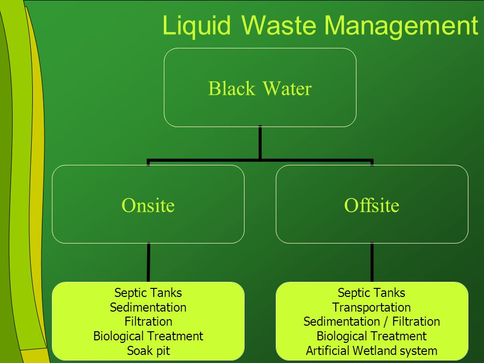 Click to edit Master title style Click to edit Master text styles Second level Third level Fourth level Fifth level 21 Black Water Onsite Septic Tanks Sedimentation Filtration Biological Treatment Soak pit Offsite Septic Tanks Transportation Sedimentation / Filtration Biological Treatment Artificial Wetland system Liquid Waste Management