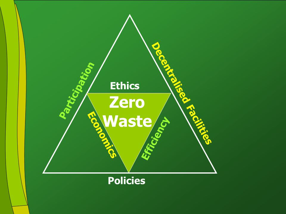 Click to edit Master title style Click to edit Master text styles Second level Third level Fourth level Fifth level 4 Policies Participation Decentralised Facilities Zero Waste Ethics Efficiency Economics