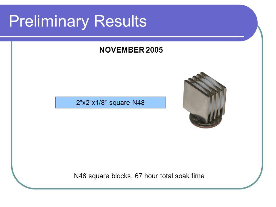 Preliminary Results N48 square blocks, 67 hour total soak time NOVEMBER 2005 2 x2 x1/8 square N48