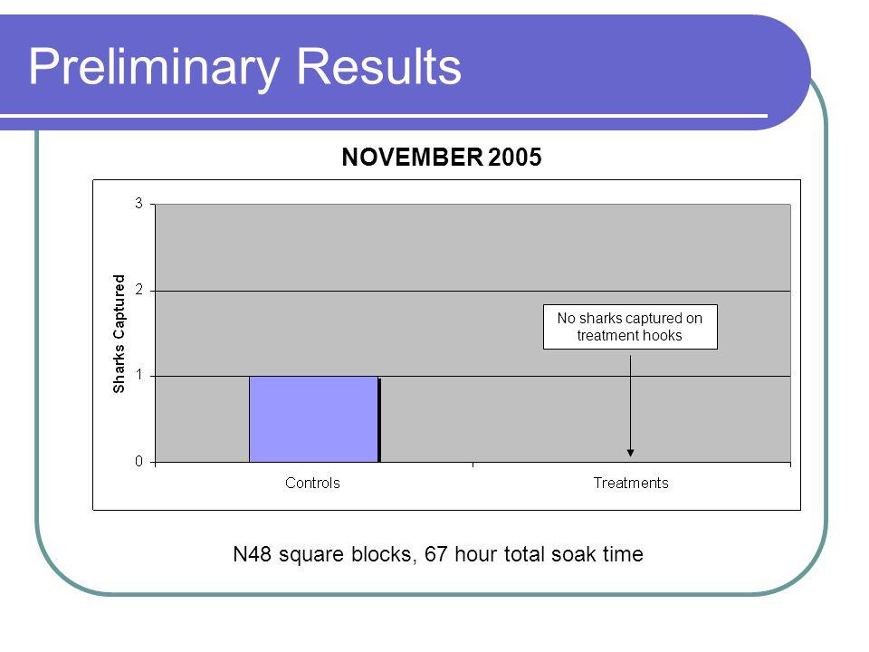 Preliminary Results N48 square blocks, 67 hour total soak time No sharks captured on treatment hooks NOVEMBER 2005