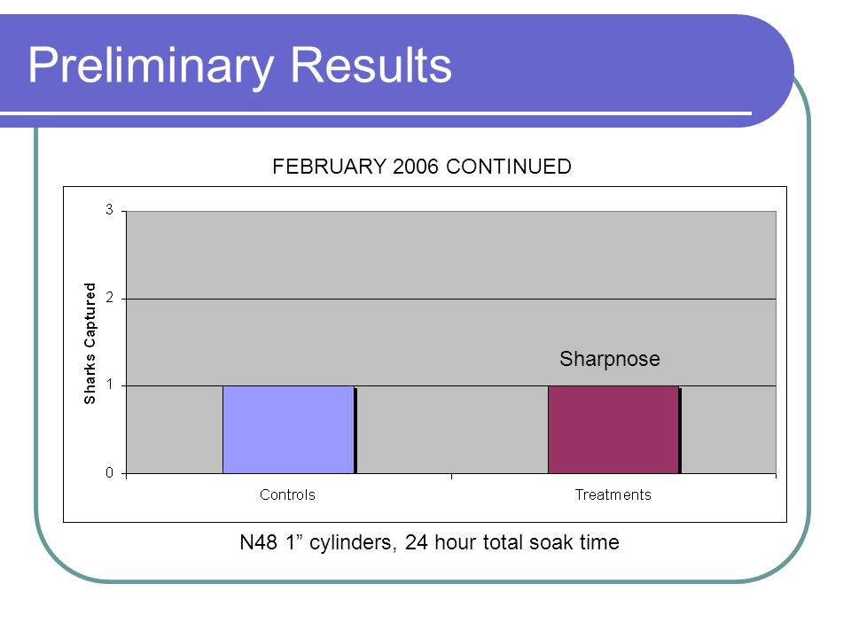 """Preliminary Results N48 1"""" cylinders, 24 hour total soak time FEBRUARY 2006 CONTINUED Sharpnose"""