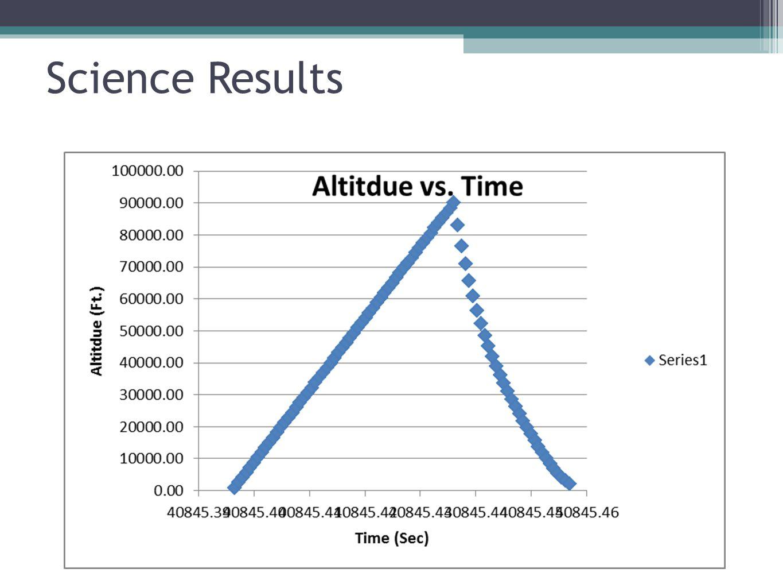 Altitude Graphs