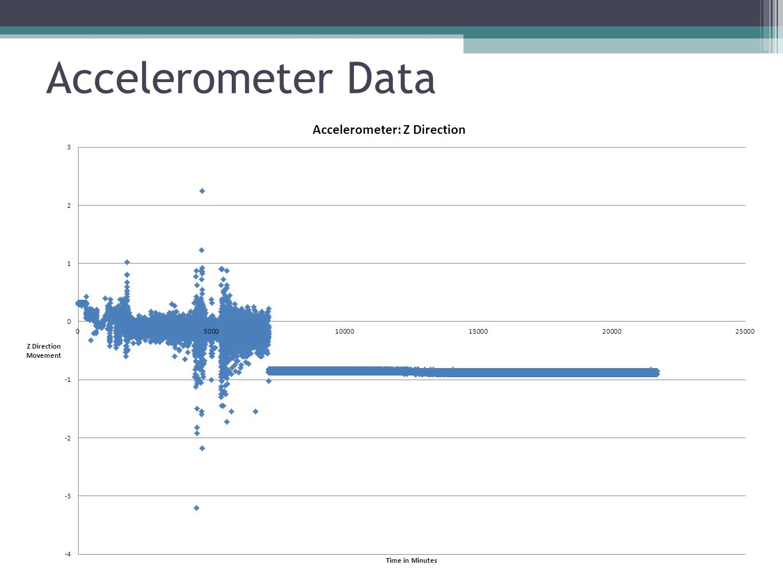 Stratostar Data
