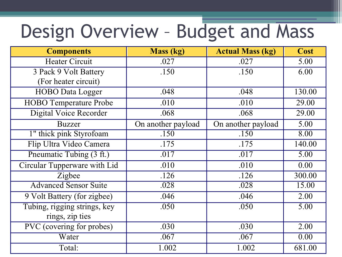 Design Overview – Budget and Mass