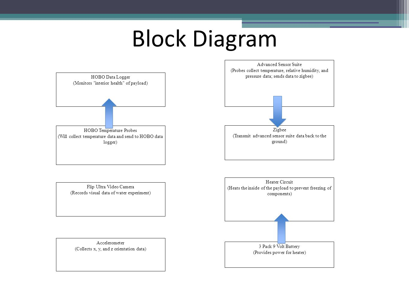 Block Diagram HOBO Data Logger (Monitors interior health of payload) HOBO Temperature Probes (Will collect temperature data and send to HOBO data logger) Flip Ultra Video Camera (Records visual data of water experiment) Zigbee (Transmit advanced sensor suite data back to the ground) Advanced Sensor Suite (Probes collect temperature, relative humidity, and pressure data; sends data to zigbee) 3 Pack 9 Volt Battery (Provides power for heater) Heater Circuit (Heats the inside of the payload to prevent freezing of components) Accelerometer (Collects x, y, and z orientation data)