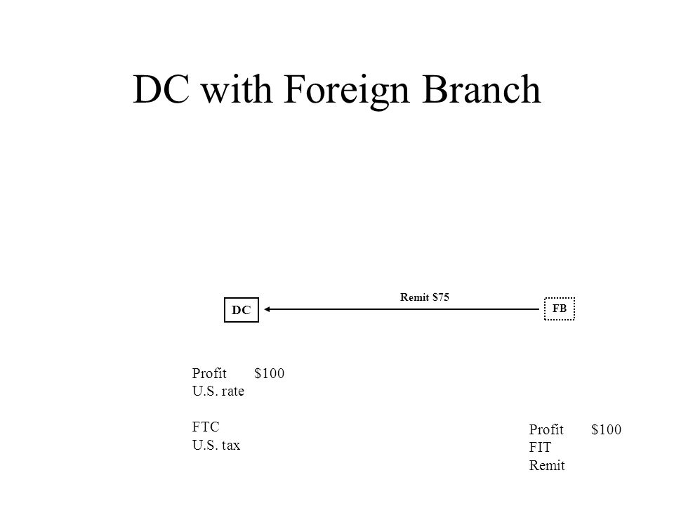 DC with Foreign Branch FB Remit $75 DC Profit$100 FIT Remit Profit$100 U.S. rate FTC U.S. tax