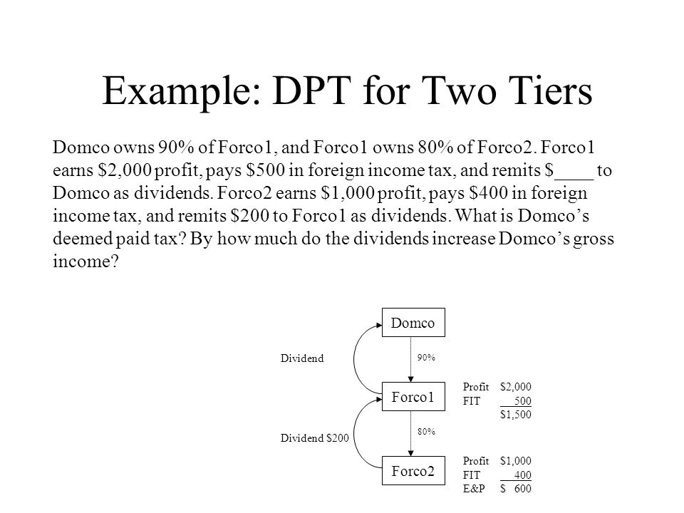 Example: DPT for Two Tiers Domco owns 90% of Forco1, and Forco1 owns 80% of Forco2.