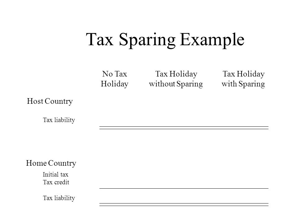 Tax Sparing Example No Tax Holiday Tax Holiday with Sparing Tax Holiday without Sparing Host Country Home Country Tax liability Initial tax Tax credit Tax liability