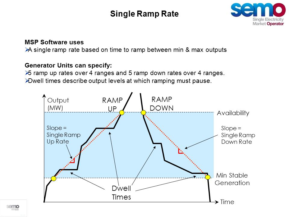 Single Ramp Rate Availability Min Stable Generation Dwell Times Time Output (MW) Slope = Single Ramp Up Rate RAMP UP RAMP DOWN Slope = Single Ramp Down Rate MSP Software uses  A single ramp rate based on time to ramp between min & max outputs Generator Units can specify:  5 ramp up rates over 4 ranges and 5 ramp down rates over 4 ranges.