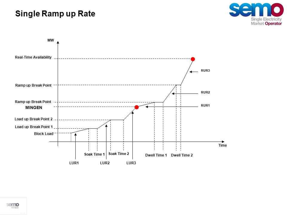 Single Ramp up Rate Time MW MINGEN Ramp up Break Point Dwell Time 1 Dwell Time 2 RUR3 RUR2 RUR1 Single Ramp up Rate Real-Time Availability