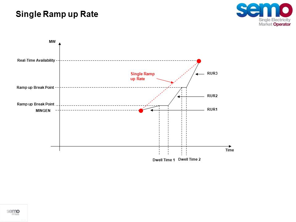 The Single Ramp up Rate calculation is: = (Max(Availability) – Min(Minimum Generation))/RampUpTime The Single Ramp Down Rate calculation is: = (Max(Availability) – Min(Minimum Generation))/RampDownTime Single Ramp up Rate