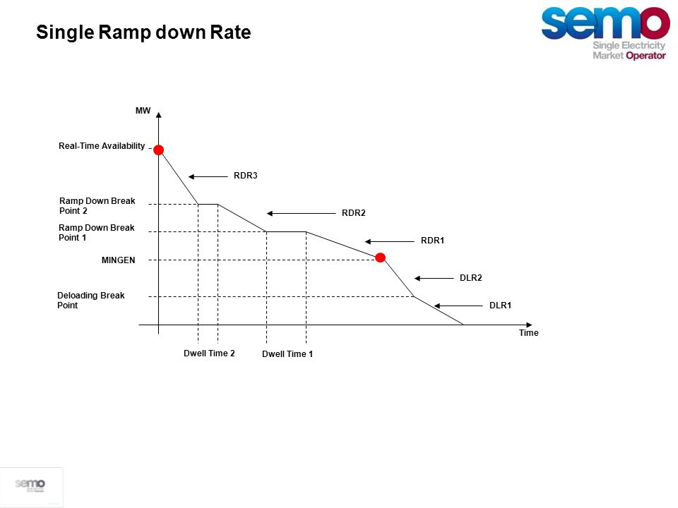 Single Ramp down Rate Time MW Real-Time Availability (MAXGEN) MINGEN Ramp Down Break Point 1 Ramp Down Break Point 2 Dwell Time 1 Dwell Time 2 RDR1 RDR2 RDR3 Single Ramp down Rate