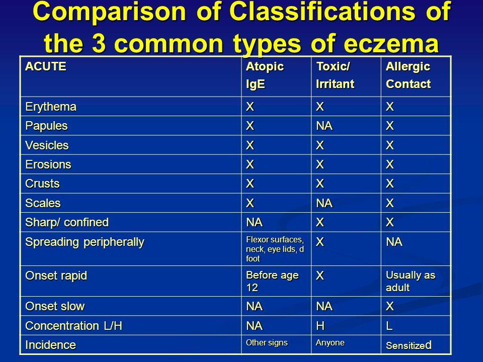 Acute, subacute, or chronic? Swelling? Erythema? Desquamation? Lichenification?