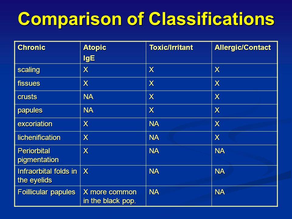 Comparison of Classifications of the 3 common types of eczema ACUTEAtopicIgEToxic/IrritantAllergicContact ErythemaXXX PapulesXNAX VesiclesXXX Erosions