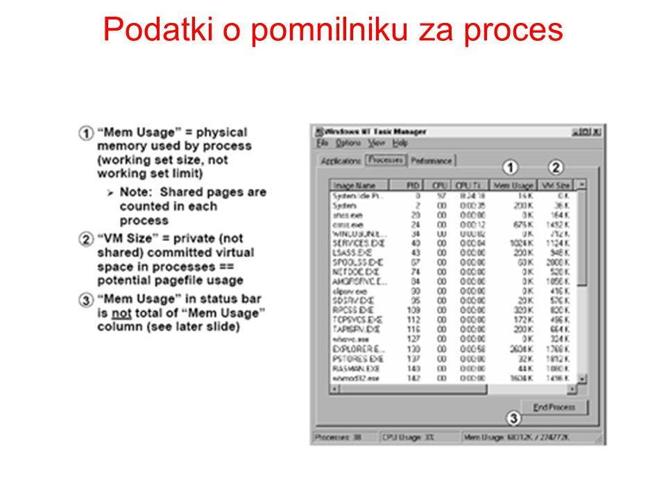Podatki o pomnilniku za proces