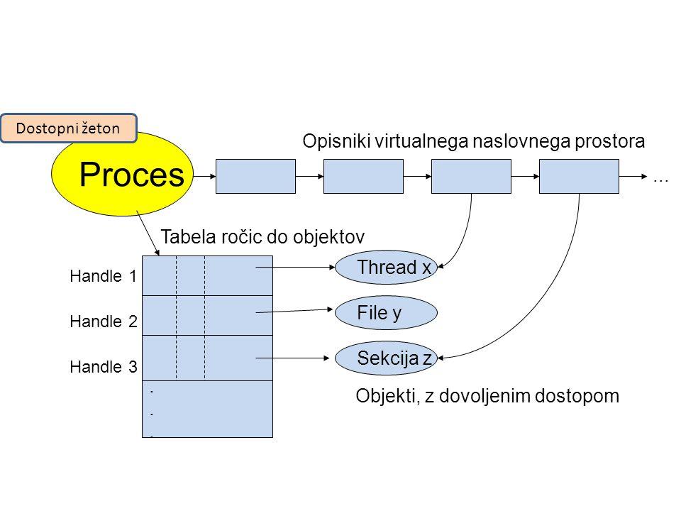 Proces Opisniki virtualnega naslovnega prostora......