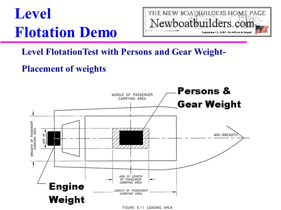 Level Flotation Demo Level FlotationTest with Persons and Gear Weight- Placement of weights