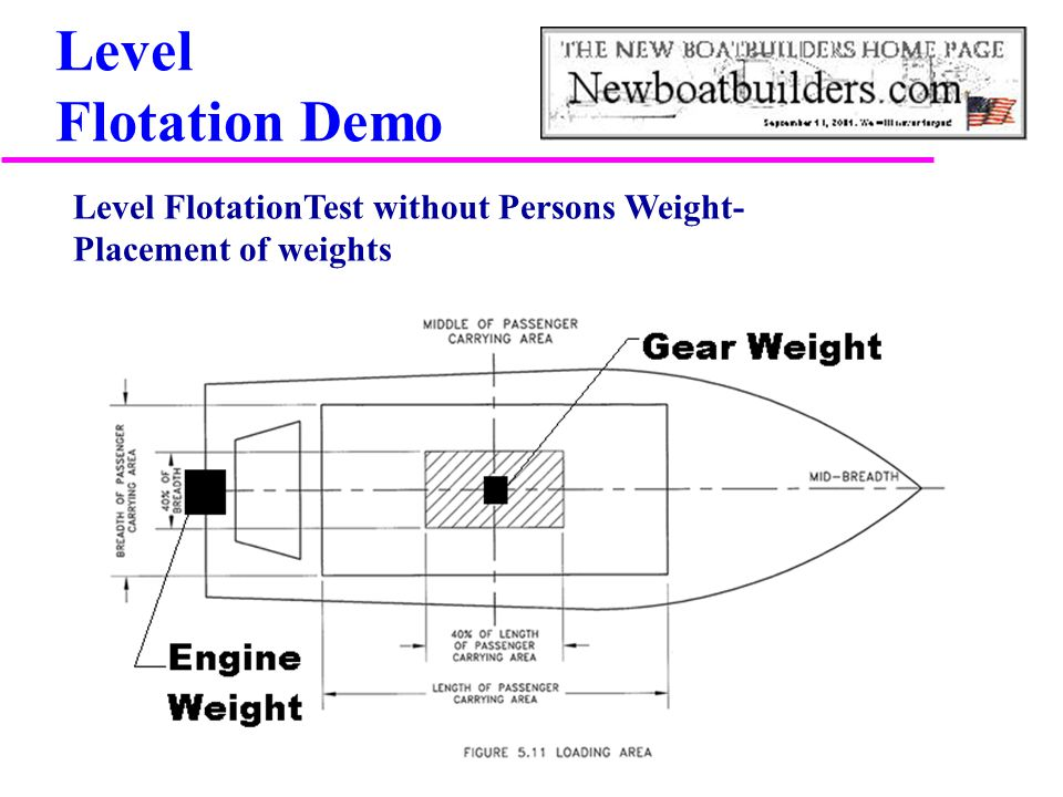 Level Flotation Demo Level FlotationTest without Persons Weight- Placement of weights