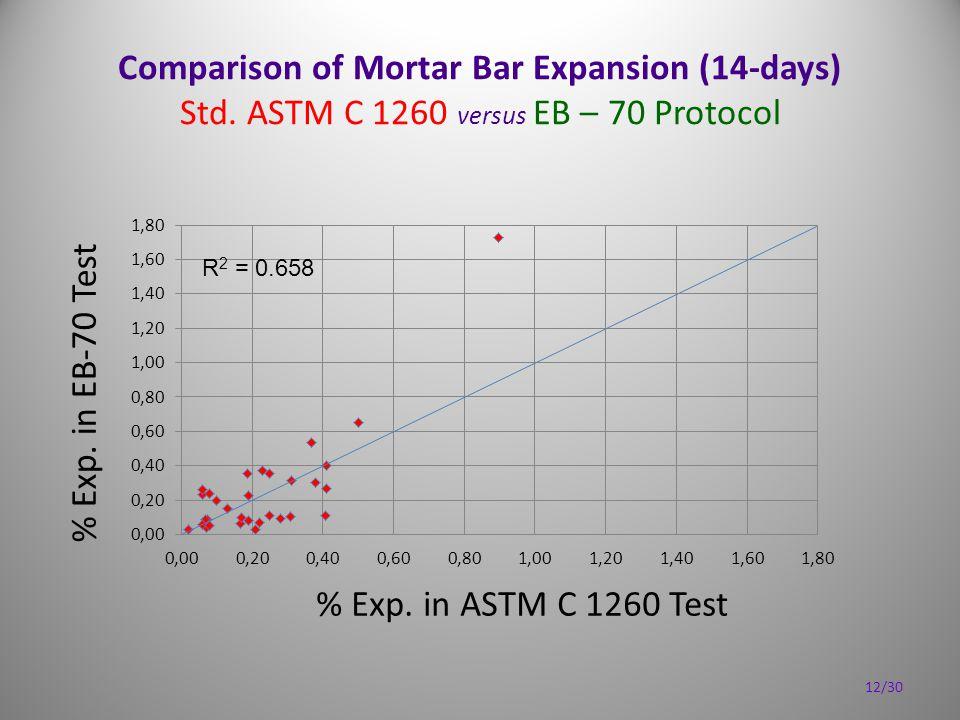 Comparison of Mortar Bar Expansion (14-days) Std. ASTM C 1260 versus EB – 70 Protocol 12/30 R 2 = 0.658
