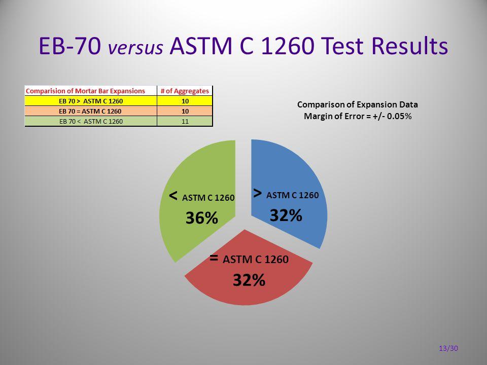EB-70 versus ASTM C 1260 Test Results 13/30