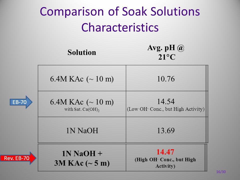 Comparison of Soak Solutions Characteristics Solution Avg.
