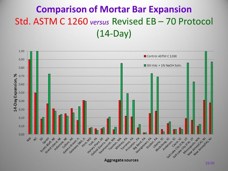 Comparison of Mortar Bar Expansion Std. ASTM C 1260 versus Revised EB – 70 Protocol (14-Day) 19/30