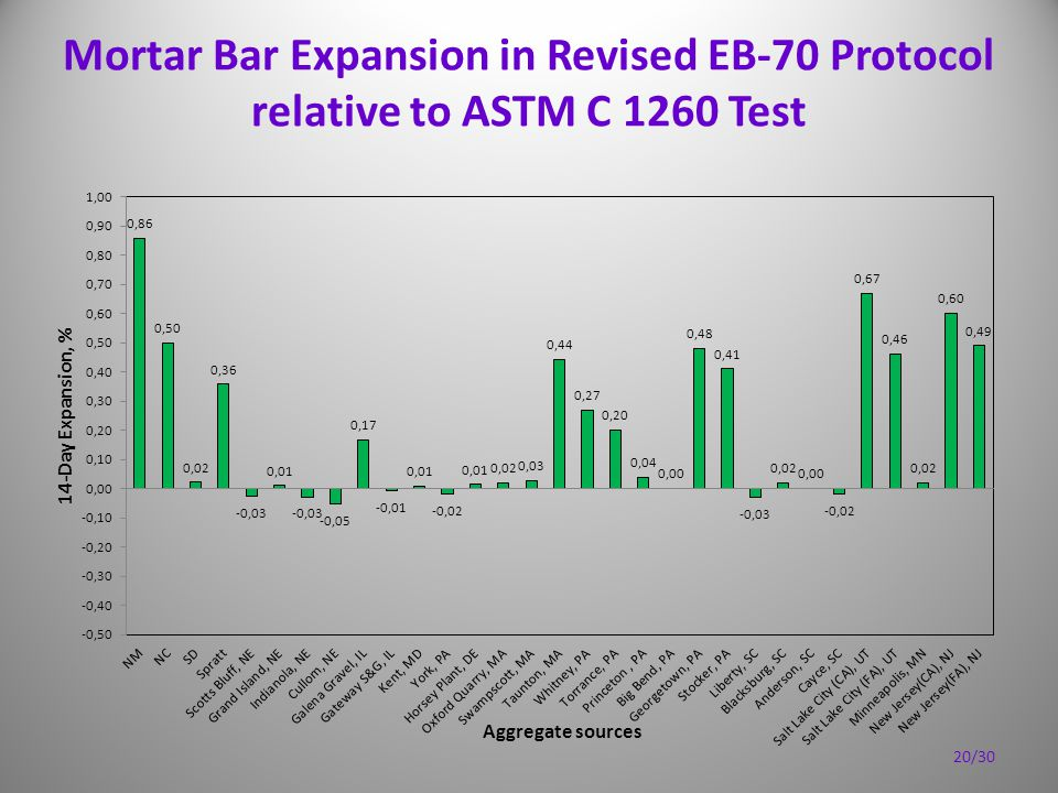 Mortar Bar Expansion in Revised EB-70 Protocol relative to ASTM C 1260 Test 20/30