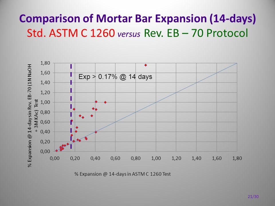 Comparison of Mortar Bar Expansion (14-days) Std. ASTM C 1260 versus Rev. EB – 70 Protocol 21/30 Exp > 0.17% @ 14 days
