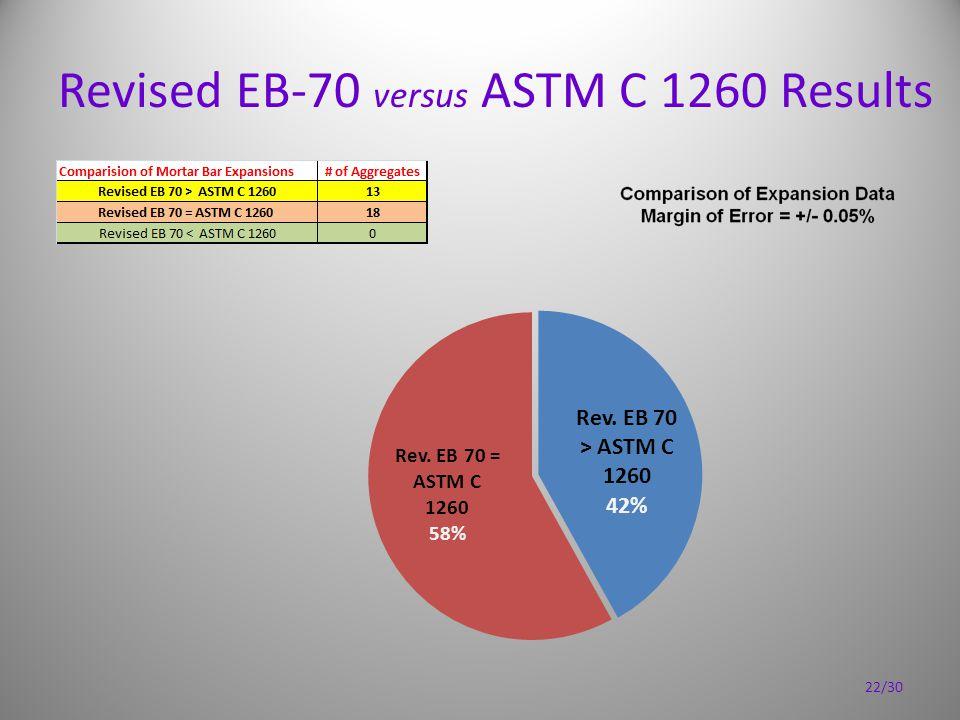 Revised EB-70 versus ASTM C 1260 Results 22/30