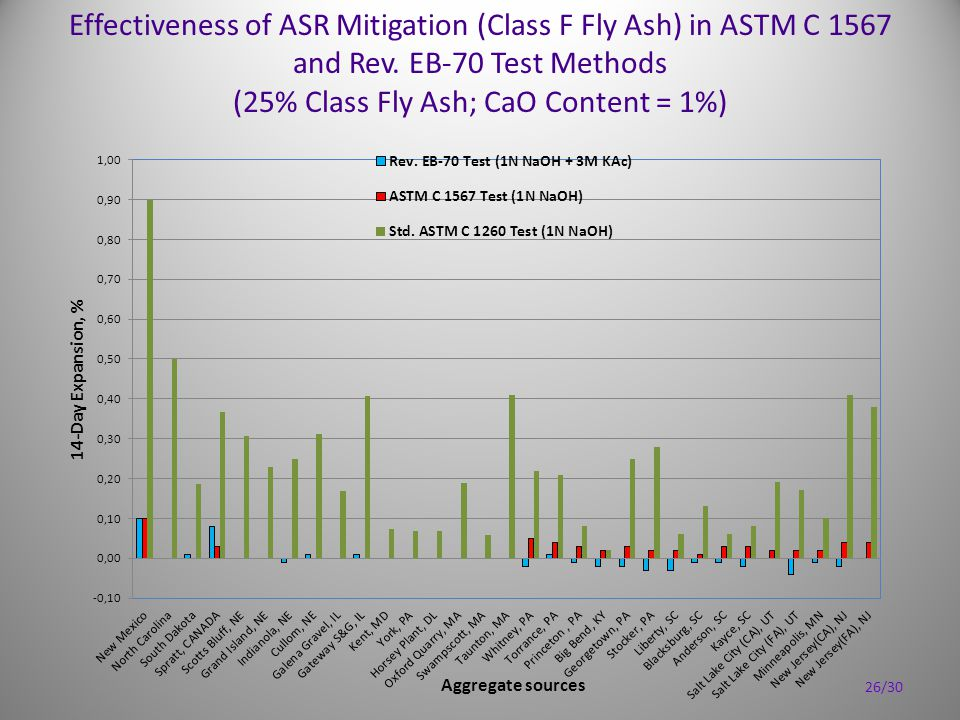 Effectiveness of ASR Mitigation (Class F Fly Ash) in ASTM C 1567 and Rev. EB-70 Test Methods (25% Class Fly Ash; CaO Content = 1%) 26/30