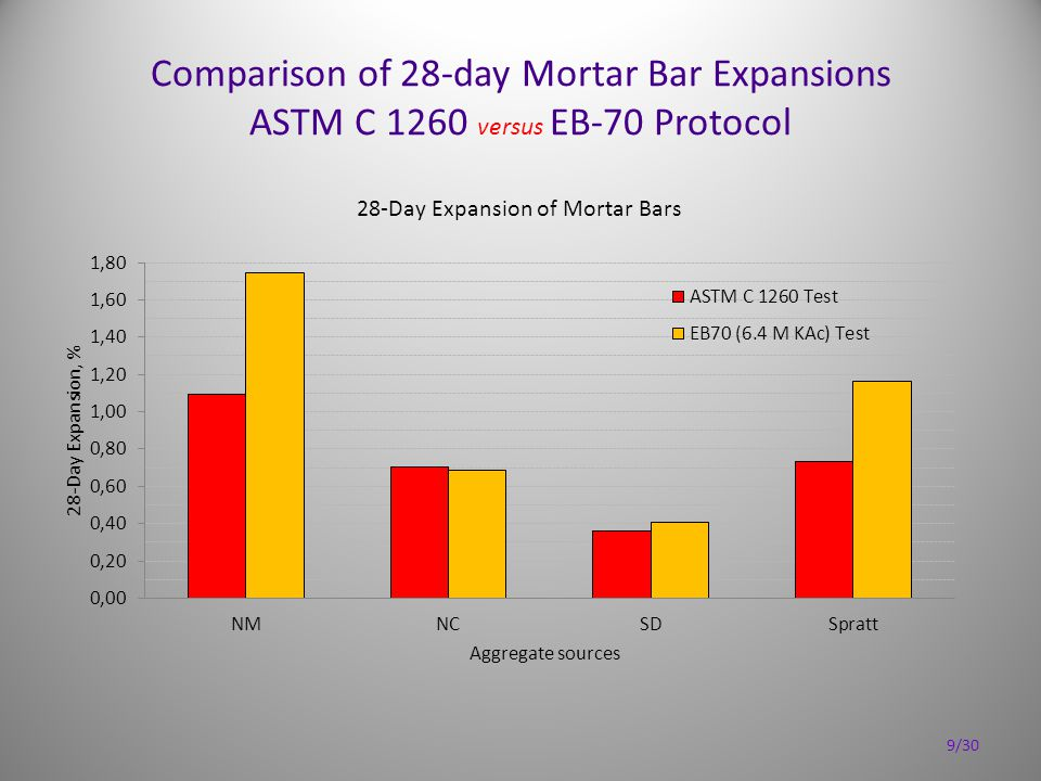 Comparison of 28-day Mortar Bar Expansions ASTM C 1260 versus EB-70 Protocol 9/30
