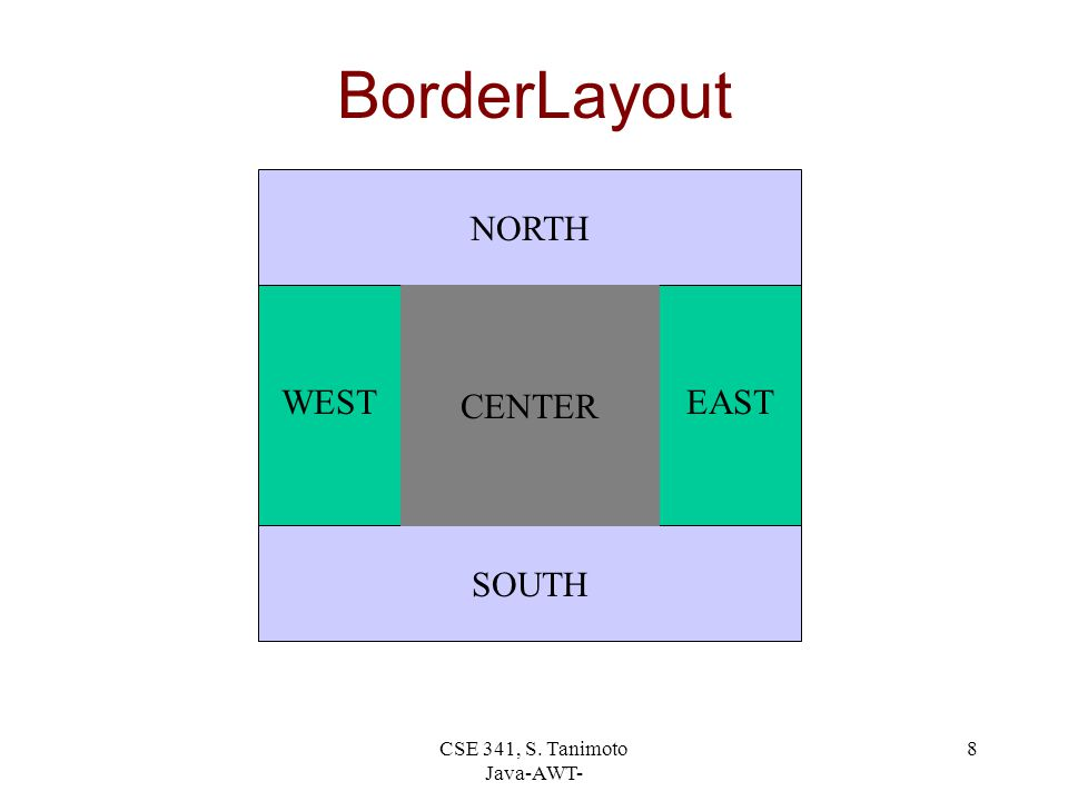 CSE 341, S. Tanimoto Java-AWT- 8 BorderLayout WESTEAST SOUTH NORTH CENTER